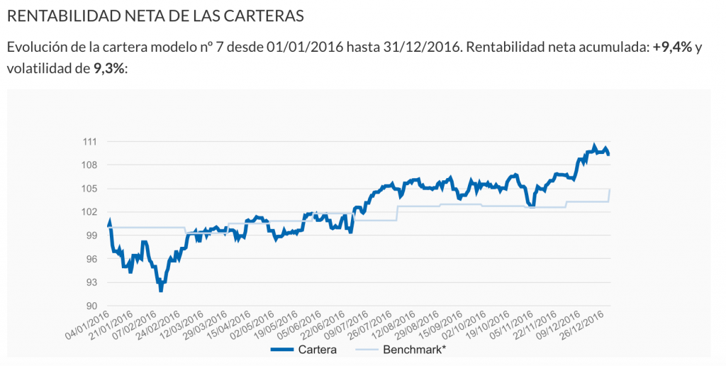 Opiniones de rentabilidad de Indexa Capital