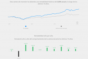 Rentabilidad inversor medio