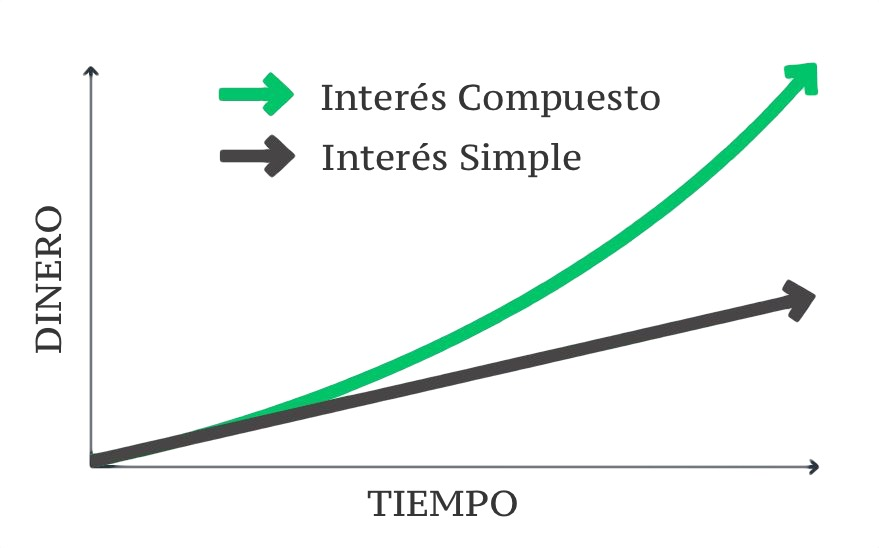 Diferencias interes simple e interés compuesto