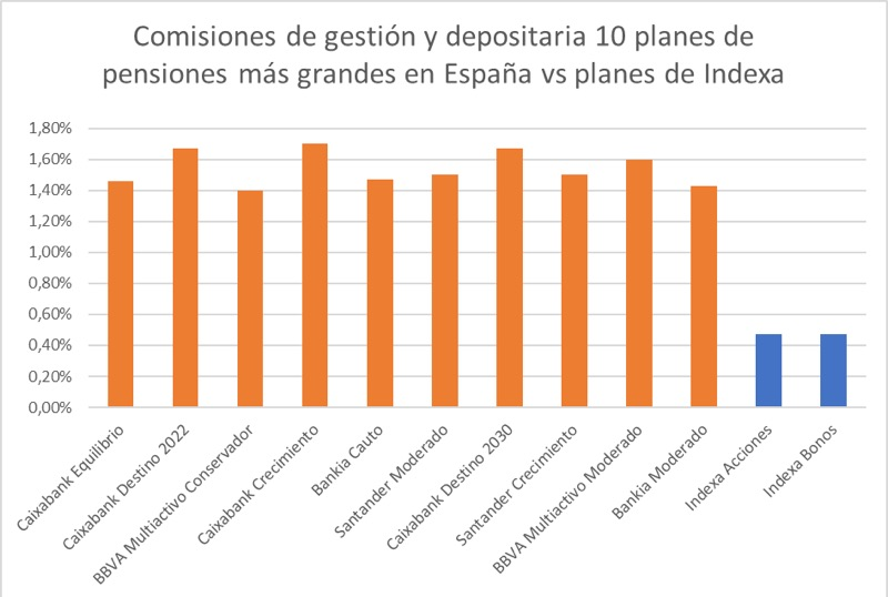 Comisiones planes de pensiones Indexa Capital