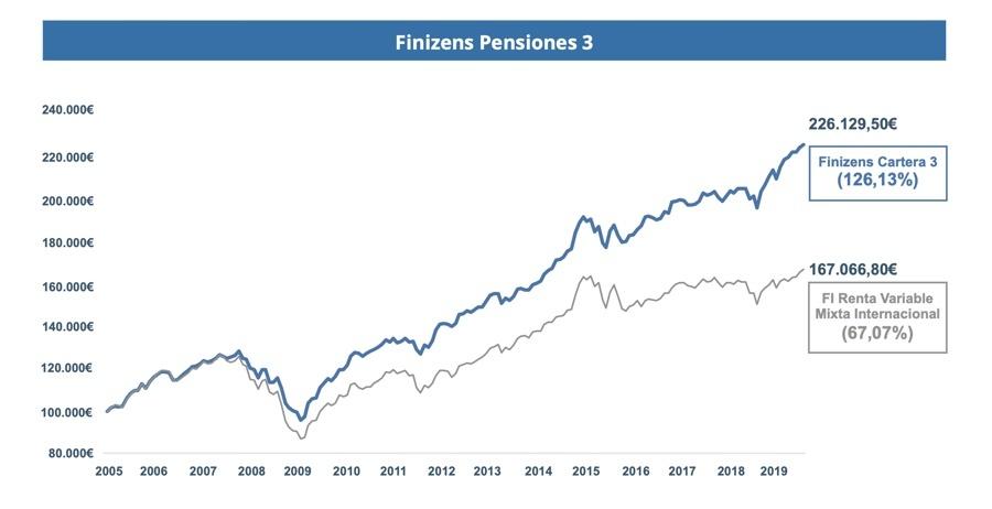 Rentabilidad 15 años Finizens Pensiones