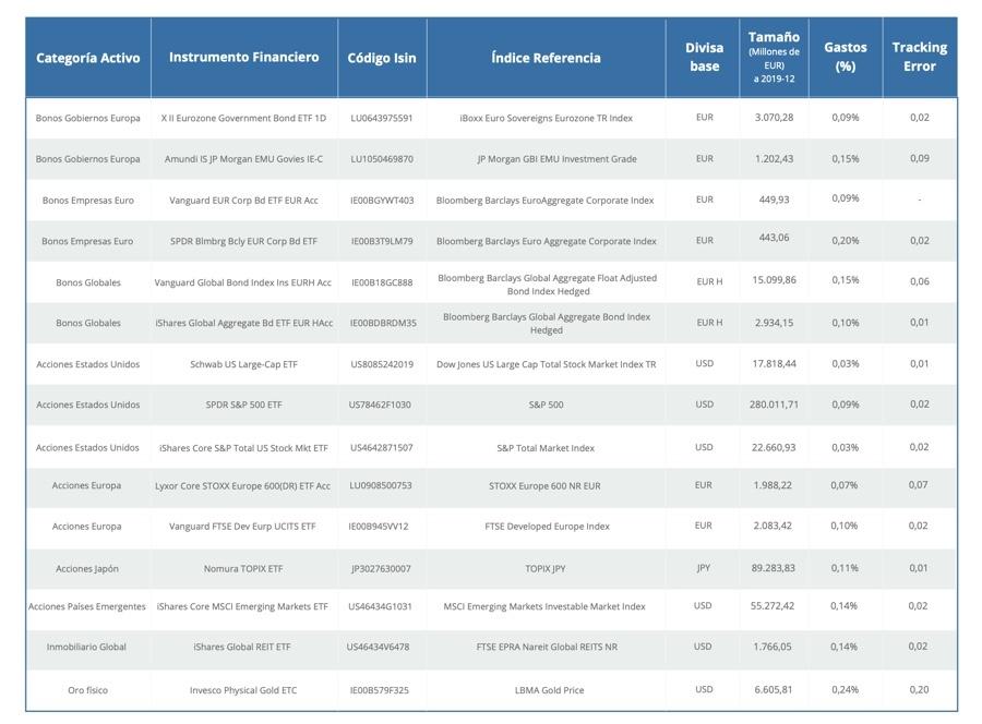Planes pensiones indexados